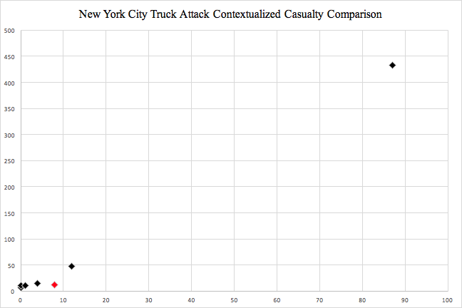 2018 05 31 Tim NYC Truck 1 - Central Asian Export of 'Lone Wolf' Terrorism: Case Studies, Comparisons and Lessons