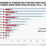 Number of Foreign Fighters Returned 150x150 - Europe & Central Asia